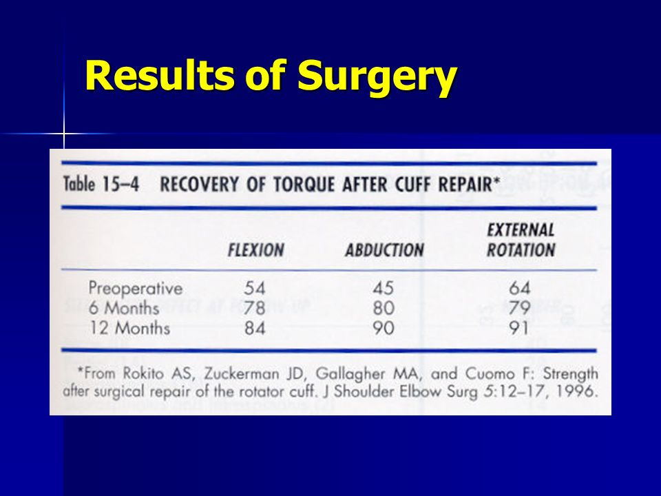 Results of Surgery