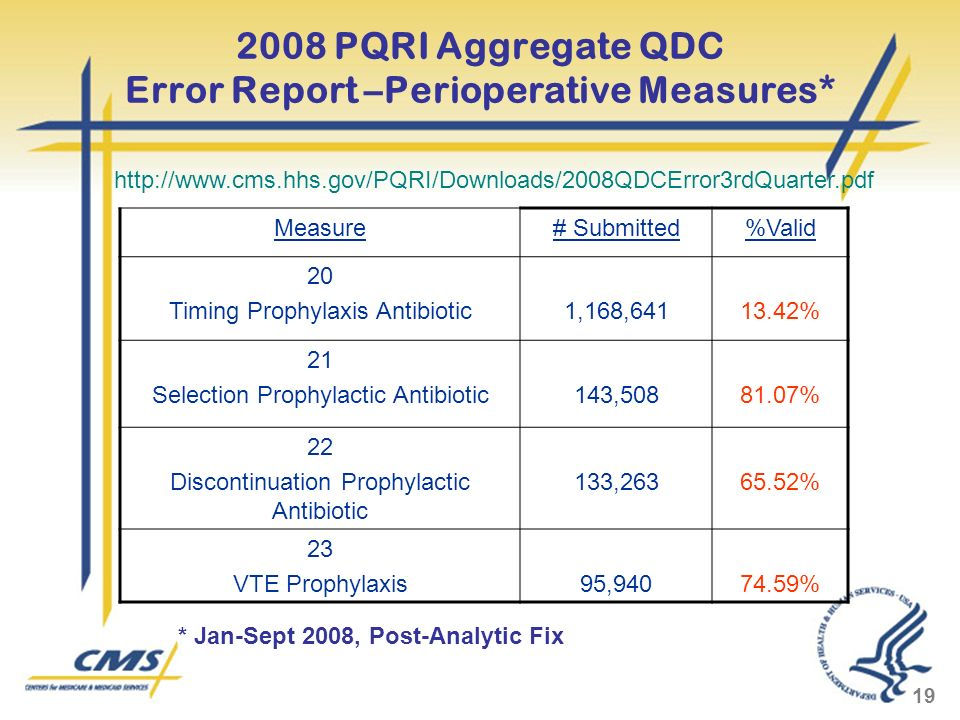 19 2008 PQRI Aggregate QDC Error Report –Perioperative Measures* Measure# Submitted%Valid 20 Timing Prophylaxis Antibiotic1,168,64113.42% 21 Selection Prophylactic Antibiotic143,50881.07% 22 Discontinuation Prophylactic Antibiotic 133,26365.52% 23 VTE Prophylaxis95,94074.59% http://www.cms.hhs.gov/PQRI/Downloads/2008QDCError3rdQuarter.pdf * Jan-Sept 2008, Post-Analytic Fix