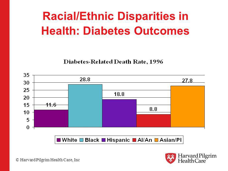 © Harvard Pilgrim Health Care, Inc Racial/Ethnic Disparities in Health: Diabetes Outcomes