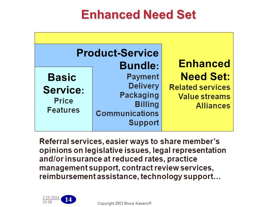 Copyright 2003 Bruce Kasanoff 14 2/13/2014 20:40 Enhanced Need Set: Related services Value streams Alliances Product-Service Bundle : Payment Delivery Packaging Billing Communications Support Enhanced Need Set Basic Service : Price Features Referral services, easier ways to share members opinions on legislative issues, legal representation and/or insurance at reduced rates, practice management support, contract review services, reimbursement assistance, technology support…