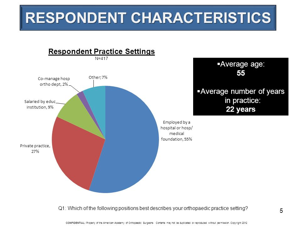5 Average age: 55 Average number of years in practice: 22 years Respondent Practice Settings N=417 Q1: Which of the following positions best describes your orthopaedic practice setting.