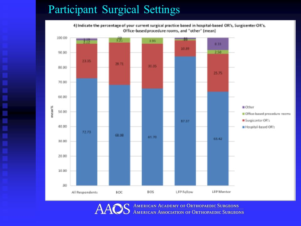 Participant Surgical Settings