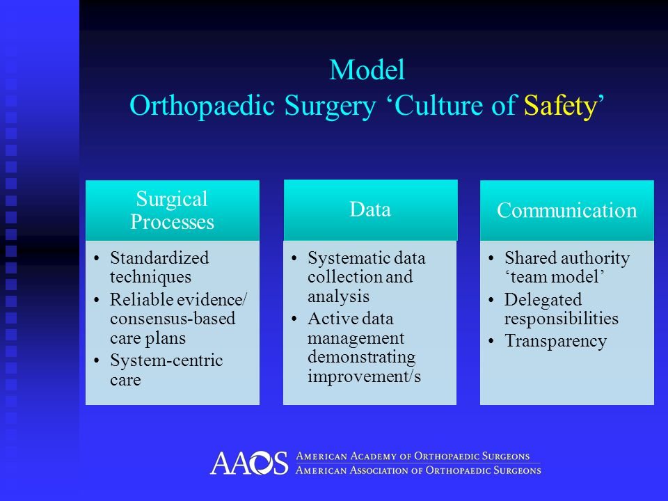 Model Orthopaedic Surgery Culture of Safety Surgical Processes Standardized techniques Reliable evidence/ consensus-based care plans System-centric ca