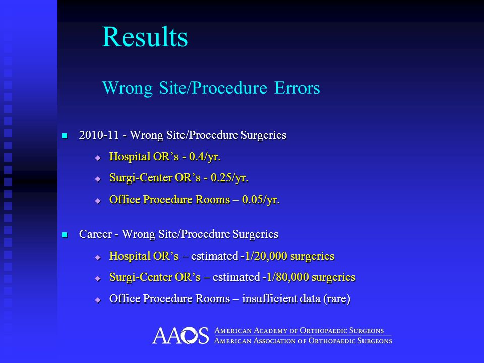 Results Wrong Site/Procedure Errors 2010-11 - Wrong Site/Procedure Surgeries 2010-11 - Wrong Site/Procedure Surgeries Hospital ORs - 0.4/yr. Hospital