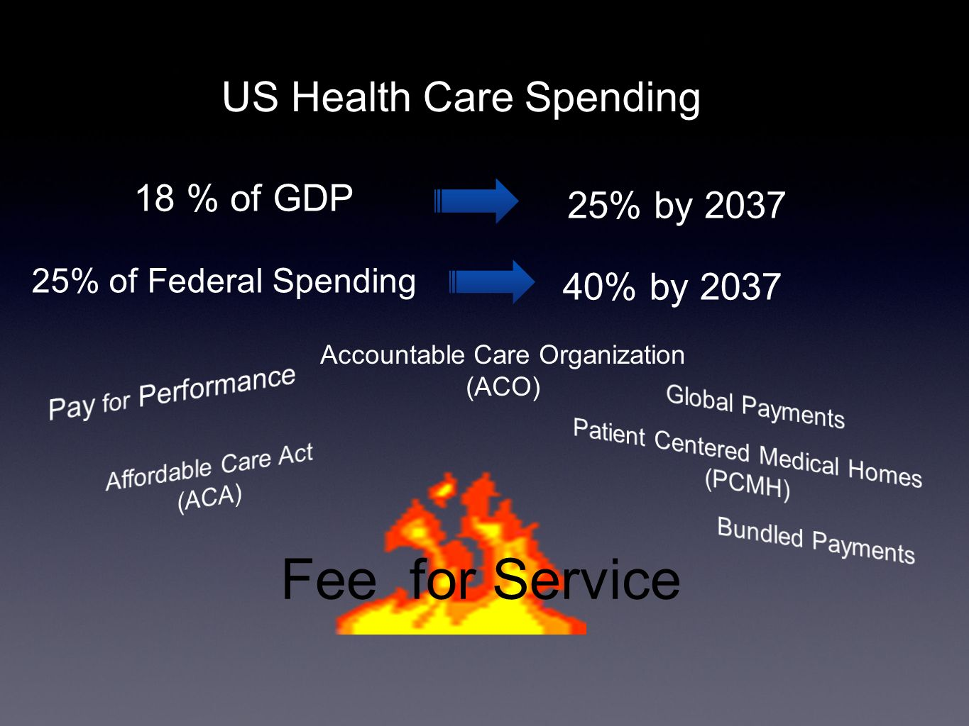 US Health Care Spending 18 % of GDP 25% by 2037 25% of Federal Spending 40% by 2037 Accountable Care Organization (ACO) Fee for Service