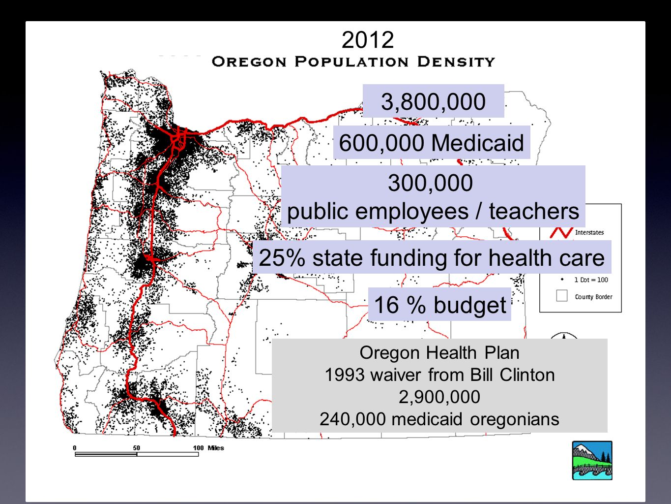 2012 3,800,000 600,000 Medicaid 300,000 public employees / teachers 25% state funding for health care 16 % budget Oregon Health Plan 1993 waiver from