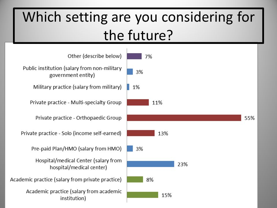 Which setting are you considering for the future?
