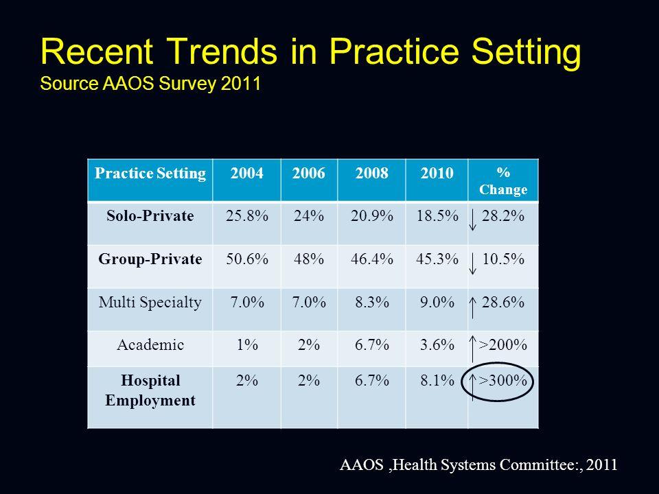 Orthopedic Surgeon Practice Setting: 9,400 Returned Practice Surveys Type of Practice 2004 2008 % Change Priv.