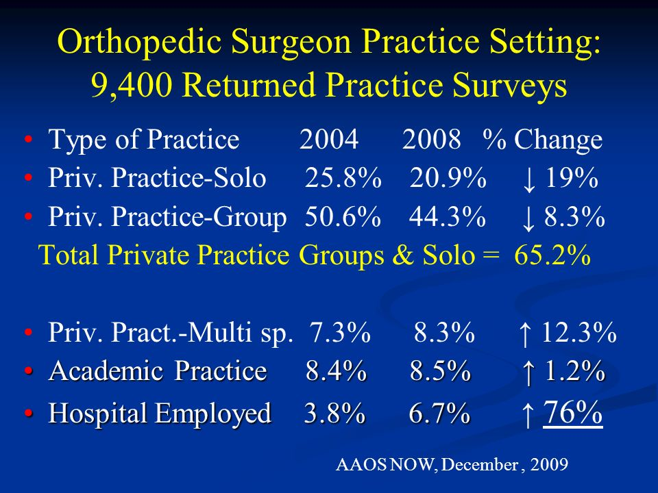 © Copyright 2012 Plancher Orthopaedics & Sports Medicine PLLC Private Practice vs Hospital Employment What is Common –Success is Easy Availablity Yes