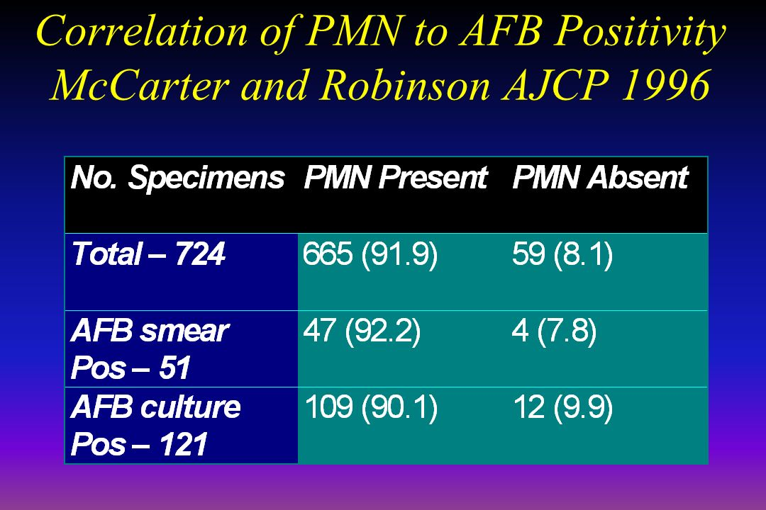 Correlation of PMN to AFB Positivity McCarter and Robinson AJCP 1996