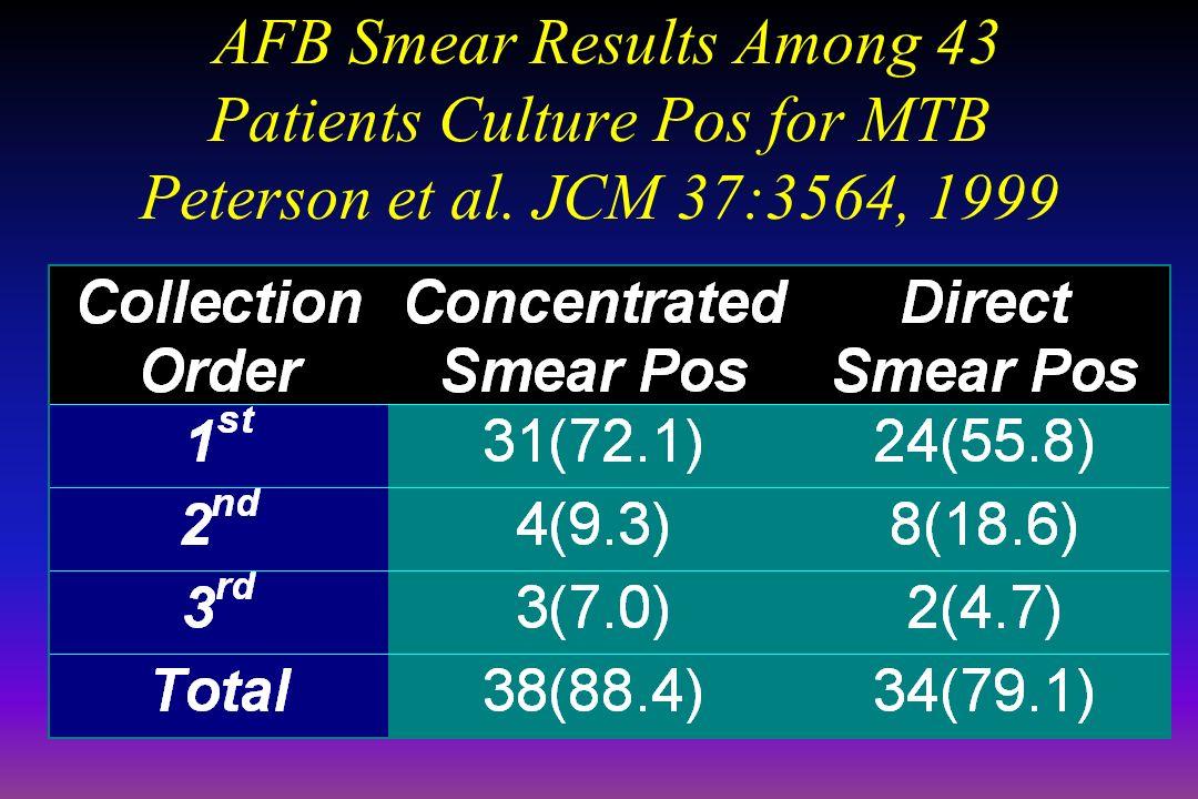 AFB Smear Results Among 43 Patients Culture Pos for MTB Peterson et al. JCM 37:3564, 1999