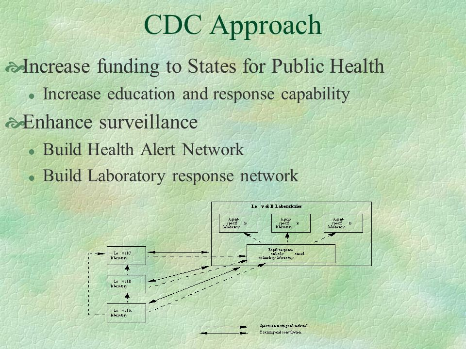CDC Approach Increase funding to States for Public Health l Increase education and response capability Enhance surveillance l Build Health Alert Netwo