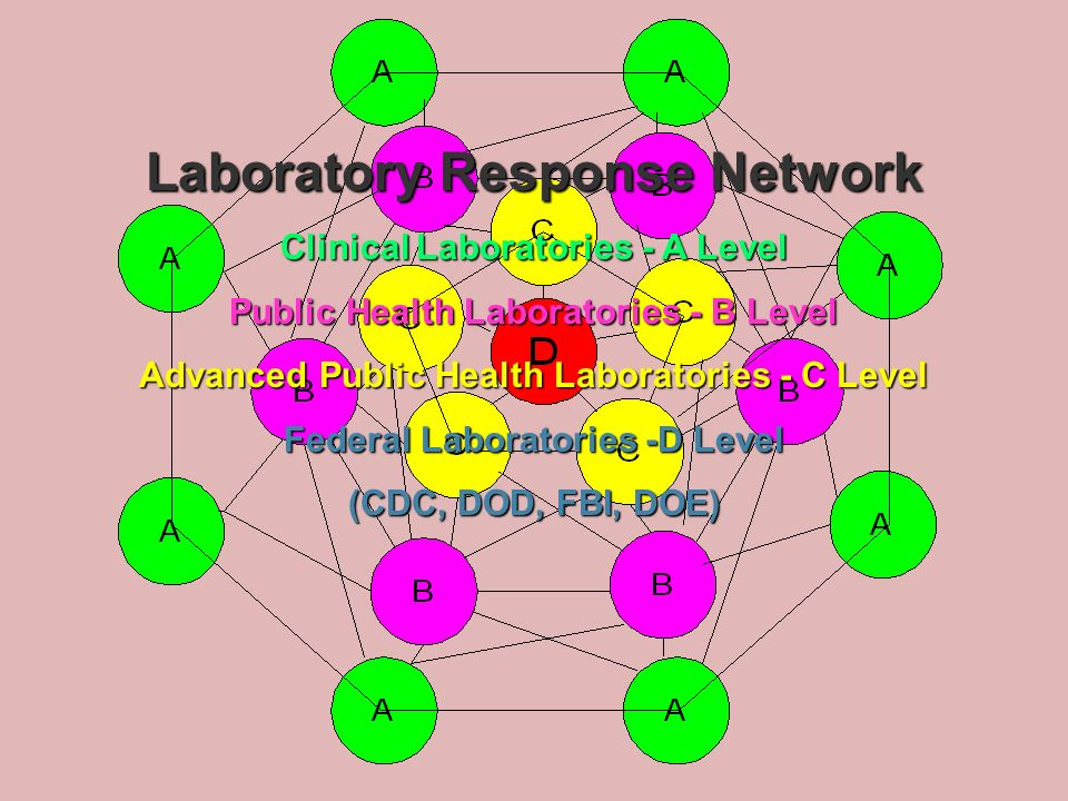Laboratory Response Network Clinical Laboratories - A Level Public Health Laboratories - B Level Advanced Public Health Laboratories - C Level Federal