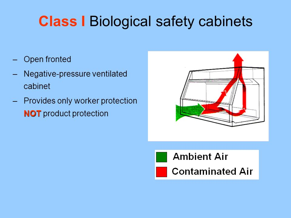 Class I Biological safety cabinets –Open fronted –Negative-pressure ventilated cabinet NOT –Provides only worker protection NOT product protection
