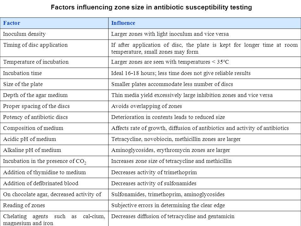 Factors influencing zone size in antibiotic susceptibility testing FactorInfluence Inoculum densityLarger zones with light inoculum and vice versa Tim