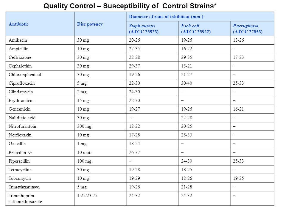 AntibioticDisc potency Diameter of zone of inhibition (mm ) Staph.aureus (ATCC 25923) Esch.coli (ATCC 25922) P.aeruginosa (ATCC 27853) Amikacin30 mg20