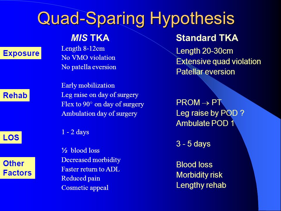 Quad-Sparing Hypothesis Length 8-12cm No VMO violation No patella eversion Early mobilization Leg raise on day of surgery Flex to 90 on day of surgery
