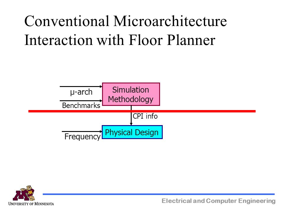 Electrical and Computer Engineering Conventional Microarchitecture Interaction with Floor Planner Simulation Methodology Physical Design µ-arch Benchmarks CPI info Frequency