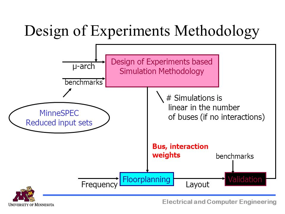 Electrical and Computer Engineering Design of Experiments Methodology Design of Experiments based Simulation Methodology FloorplanningValidation µ-arch benchmarks Bus, interaction weights Layout MinneSPEC Reduced input sets # Simulations is linear in the number of buses (if no interactions) Frequency