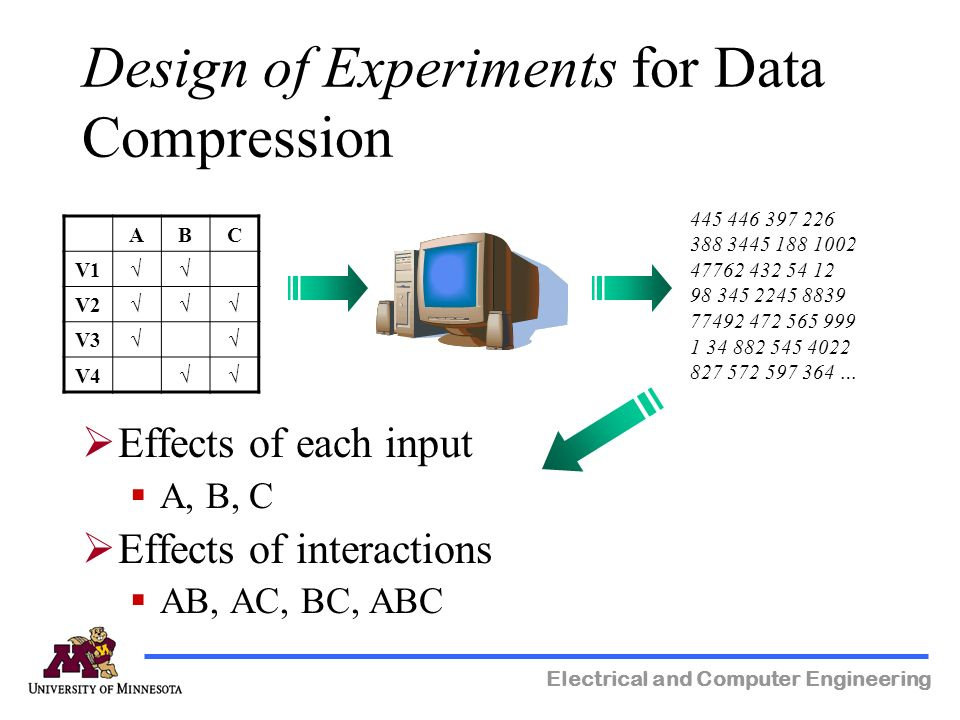 Electrical and Computer Engineering Design of Experiments for Data Compression … ABC V1 V2 V3 V4 Effects of each input A, B, C Effects of interactions AB, AC, BC, ABC