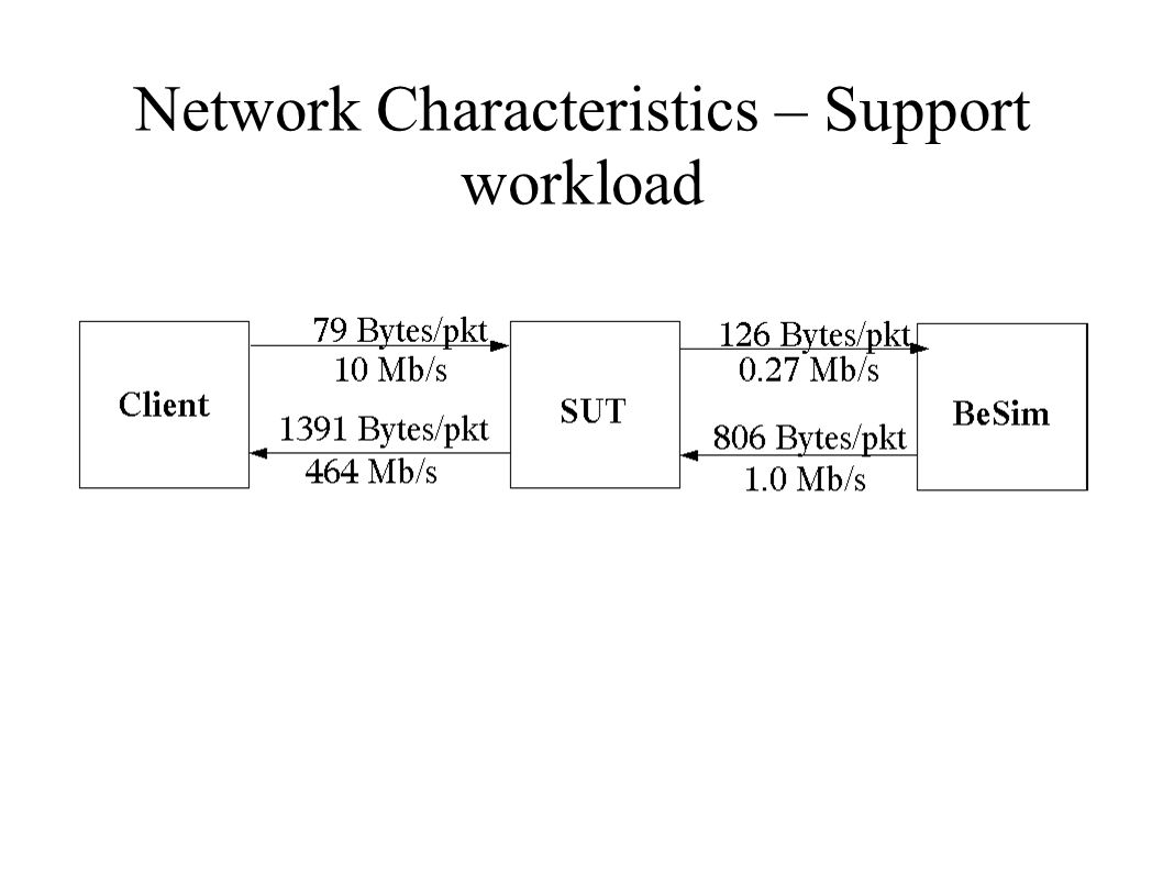 Network Characteristics – Support workload