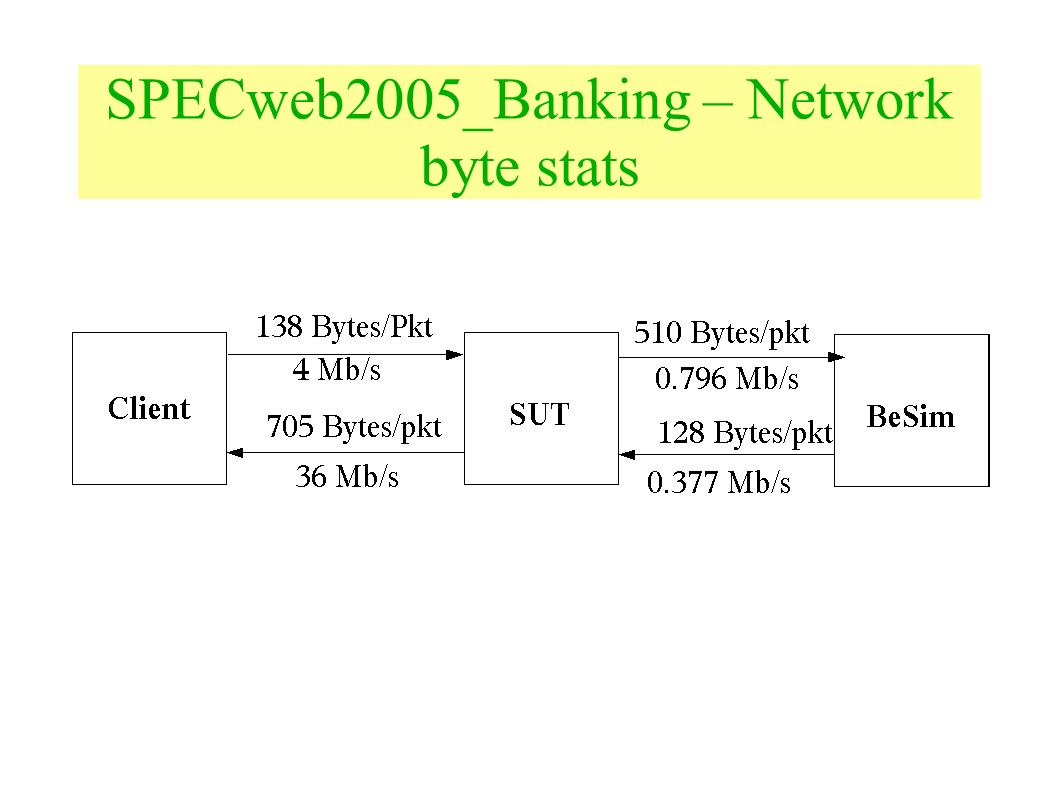 SPECweb2005_Banking – Network byte stats
