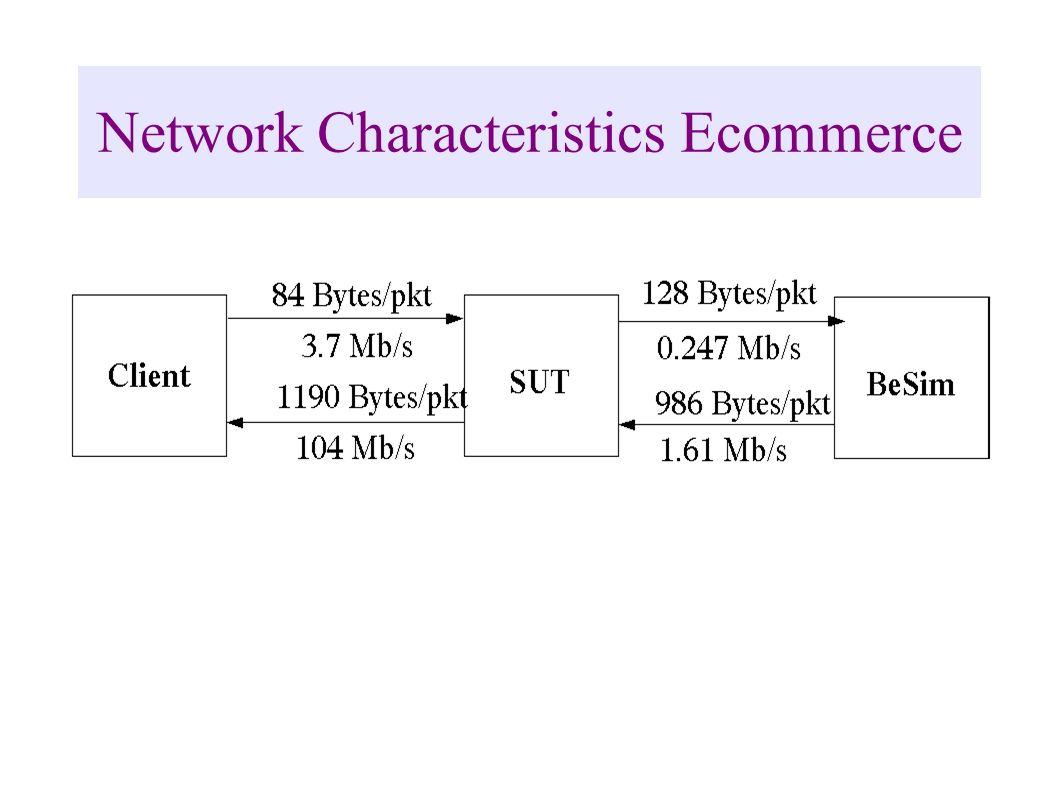Network Characteristics Ecommerce