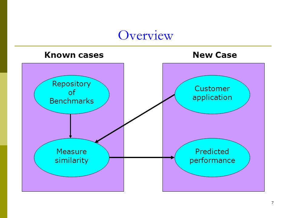 7 Overview Customer application Repository of Benchmarks Measure similarity Predicted performance New CaseKnown cases