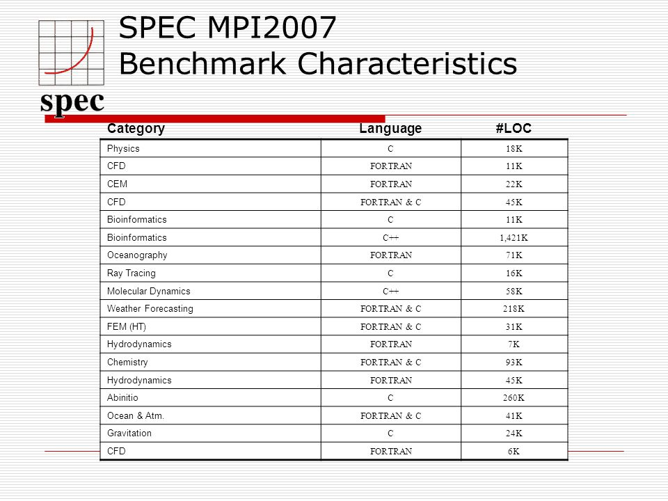 SPEC MPI2007 Benchmark Characteristics CategoryLanguage#LOC Physics C18K CFD FORTRAN11K CEM FORTRAN22K CFD FORTRAN & C45K Bioinformatics C11K Bioinformatics C++1,421K Oceanography FORTRAN71K Ray Tracing C16K Molecular Dynamics C++58K Weather Forecasting FORTRAN & C218K FEM (HT) FORTRAN & C31K Hydrodynamics FORTRAN7K Chemistry FORTRAN & C93K Hydrodynamics FORTRAN45K Abinitio C260K Ocean & Atm.