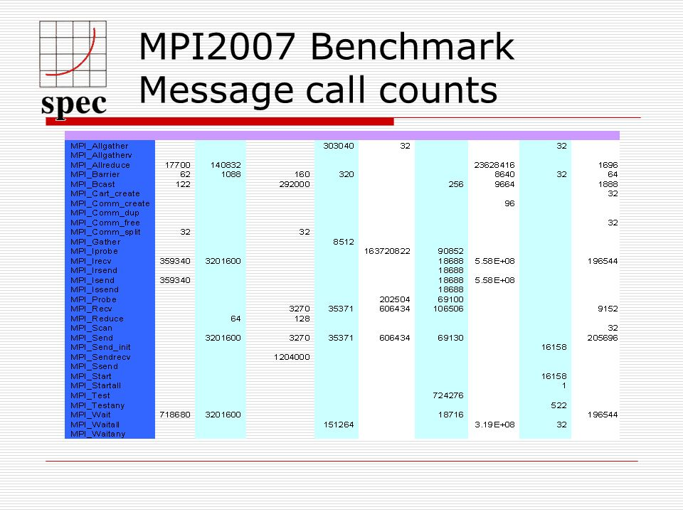 MPI2007 Benchmark Message call counts