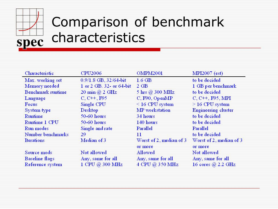Comparison of benchmark characteristics