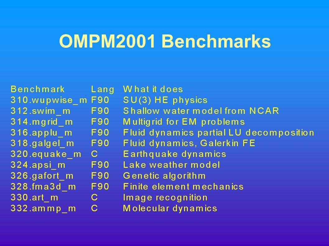OMPM2001 Benchmarks