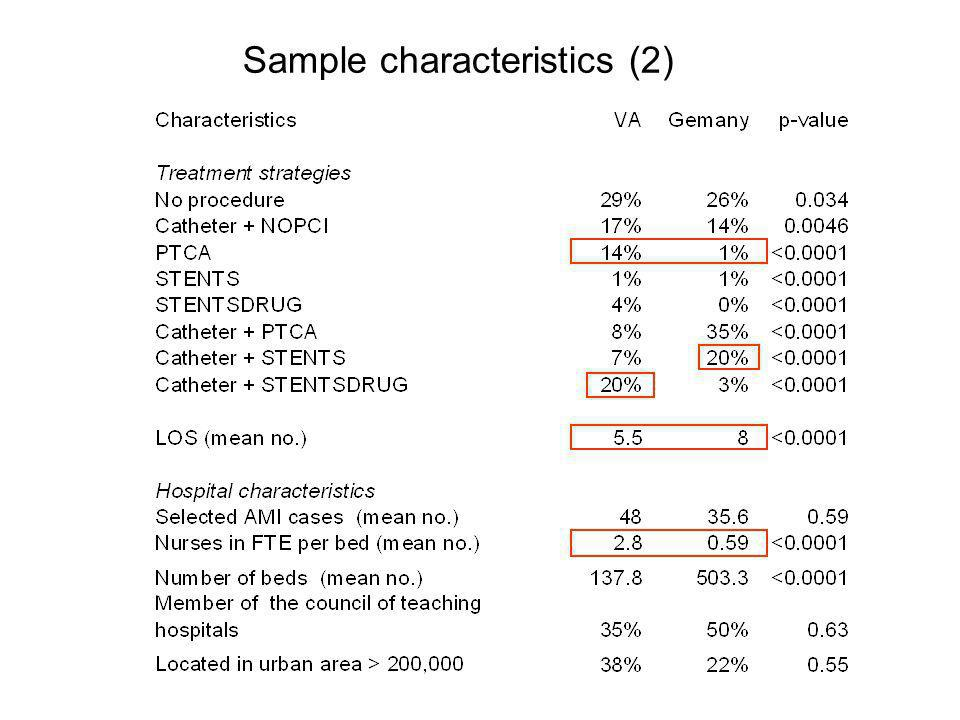 Sample characteristics (2)