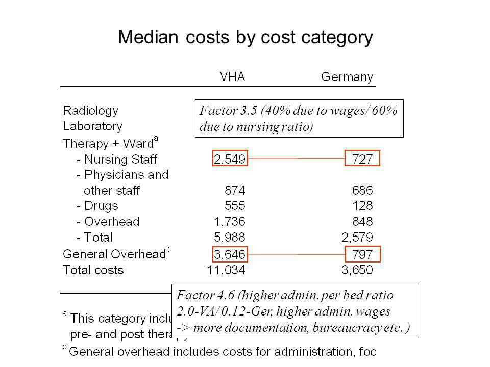 Median costs by cost category Factor 3.5 (40% due to wages/ 60% due to nursing ratio) Factor 4.6 (higher admin.
