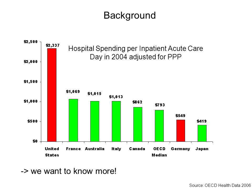 Hospital Spending per Inpatient Acute Care Day in 2004 adjusted for PPP Background Source: OECD Health Data 2006 -> we want to know more!