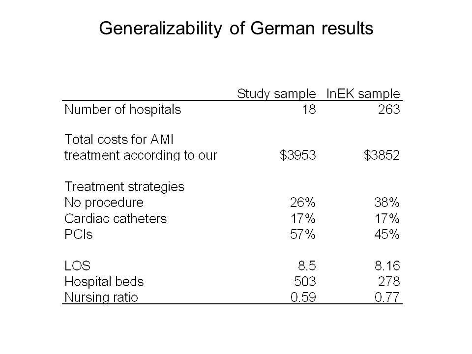 Generalizability of German results