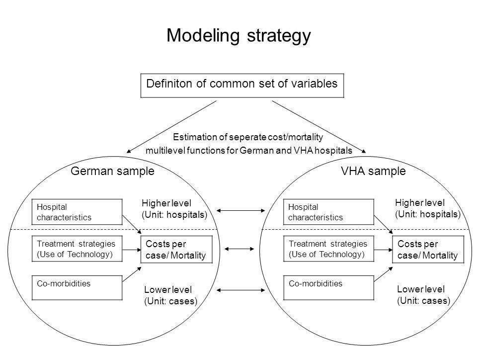 Modeling strategy Co-morbidities Hospital characteristics Treatment strategies (Use of Technology) Costs per case/ Mortality German sample Definiton of common set of variables Lower level (Unit: cases) Estimation of seperate cost/mortality multilevel functions for German and VHA hospitals Co-morbidities Hospital characteristics Treatment strategies (Use of Technology) Costs per case/ Mortality VHA sample Higher level (Unit: hospitals) Lower level (Unit: cases) Higher level (Unit: hospitals)