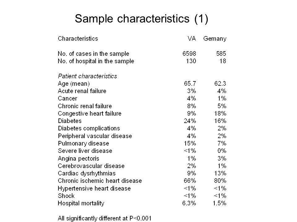 Sample characteristics (1)