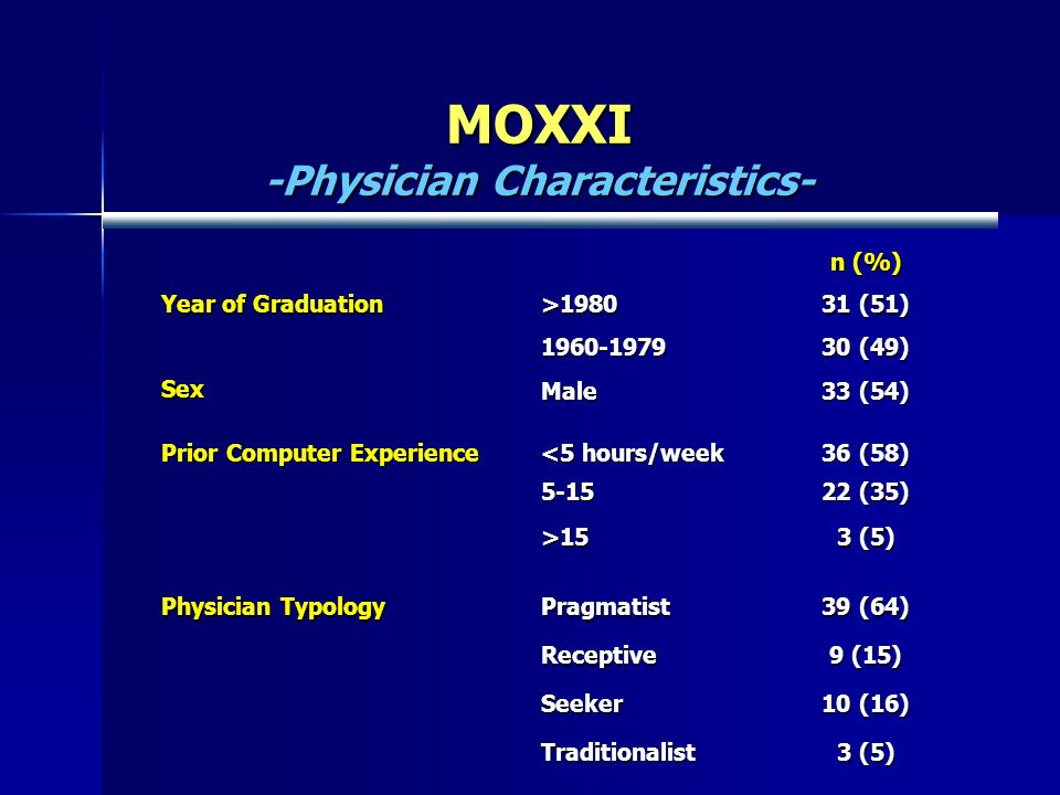 n (%) Year of Graduation >1980 31 (51) 1960-1979 30 (49) Sex Male 33 (54) Prior Computer Experience <5 hours/week 36 (58) 5-15 22 (35) >15 3 (5) Physician Typology Pragmatist 39 (64) Receptive 9 (15) Seeker 10 (16) Traditionalist 3 (5) MOXXI -Physician Characteristics-