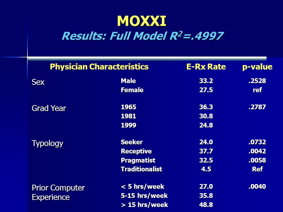 MOXXI Results: Full Model R 2 =.4997 Physician CharacteristicsE-Rx Ratep-valueSexMaleFemale33.227.5.2528ref Grad Year 19651981199936.330.824.8.2787 Ty