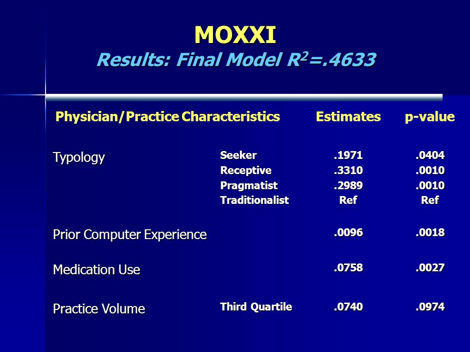 MOXXI Results: Final Model R 2 =.4633 Physician/Practice CharacteristicsEstimatesp-valueTypologySeekerReceptivePragmatistTraditionalist.1971.3310.2989Ref.0404.0010.0010Ref Prior Computer Experience.0096.0018 Medication Use.0758.0027 Practice Volume Third Quartile.0740.0974