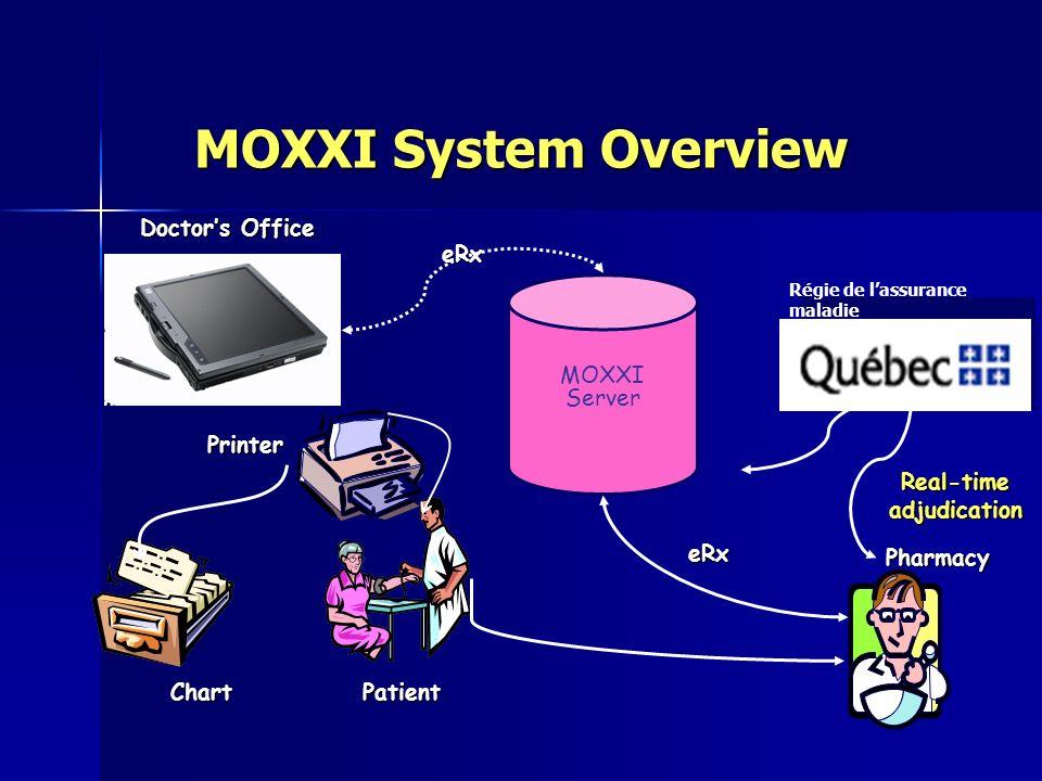 Printer ChartPatient MOXXI Server Pharmacy eRx eRx Doctors Office Régie de lassurance maladie Real-time adjudication MOXXI System Overview