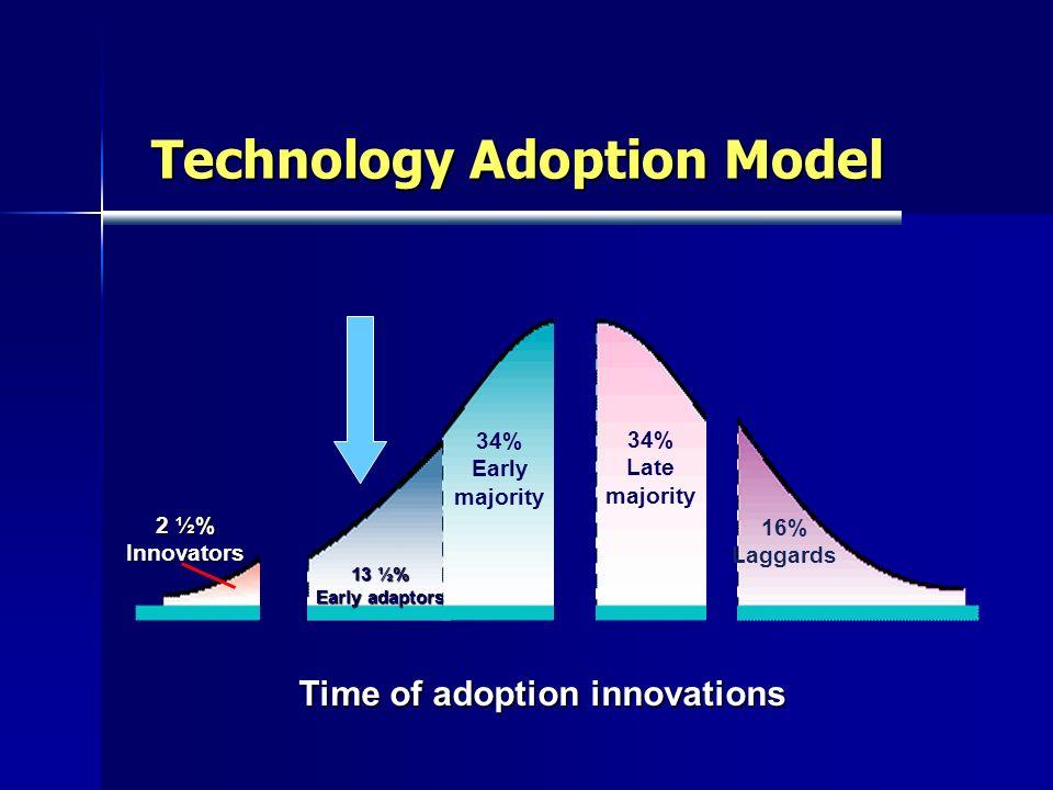 Technology Adoption Model 2 ½% Innovators 13 ½% Early adaptors 34% Early majority 34% Late majority 16% Laggards Time of adoption innovations