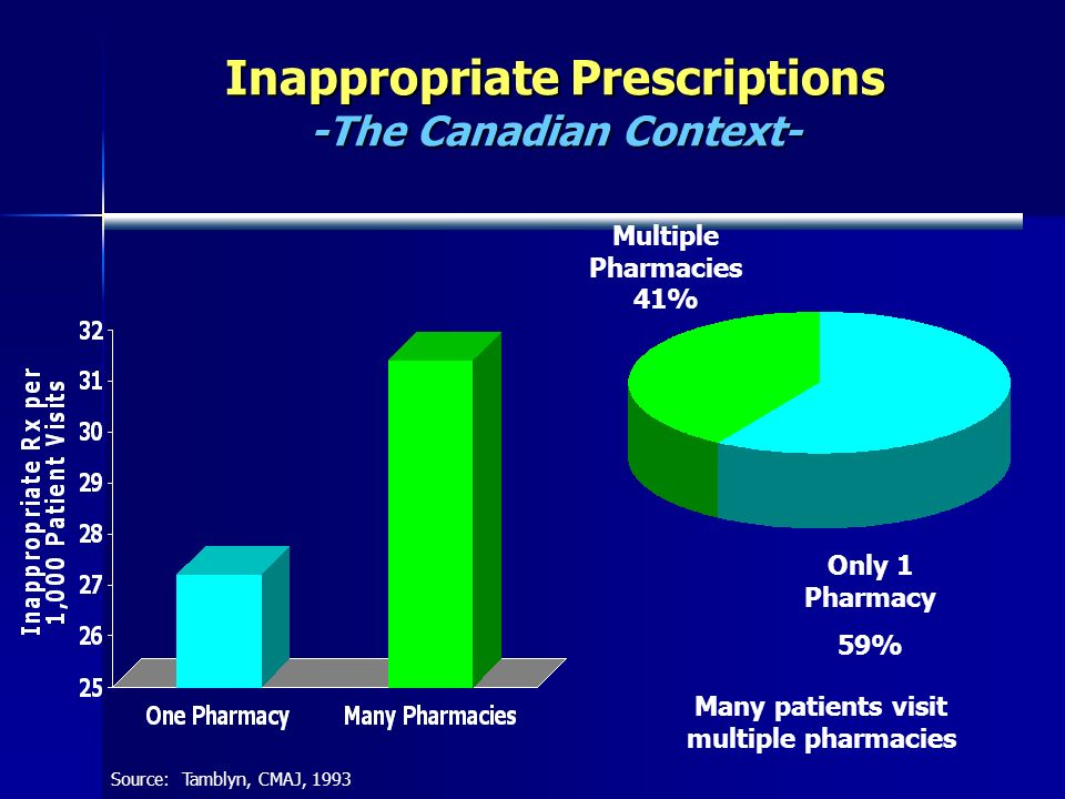 Only 1 Pharmacy 59% Multiple Pharmacies 41% Many patients visit multiple pharmacies Source: Tamblyn, CMAJ, 1993 Inappropriate Prescriptions -The Canadian Context-