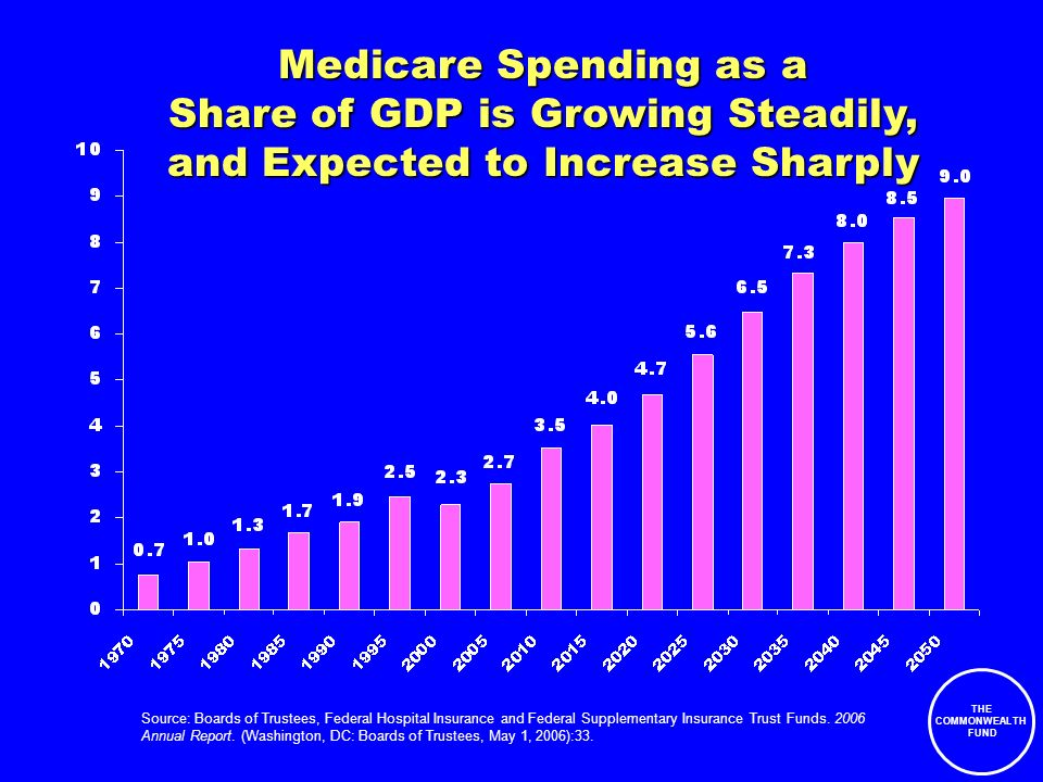 THE COMMONWEALTH FUND Medicare Spending as a Share of GDP is Growing Steadily, and Expected to Increase Sharply Source: Boards of Trustees, Federal Hospital Insurance and Federal Supplementary Insurance Trust Funds.