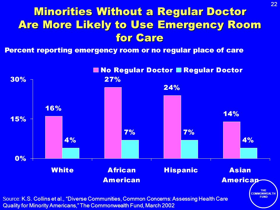 22 THE COMMONWEALTH FUND Minorities Without a Regular Doctor Are More Likely to Use Emergency Room for Care Source: K.S.