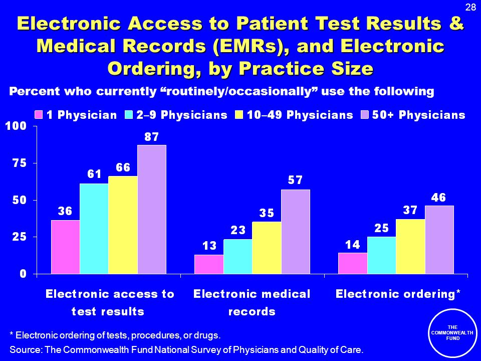 28 THE COMMONWEALTH FUND Electronic Access to Patient Test Results & Medical Records (EMRs), and Electronic Ordering, by Practice Size Source: The Commonwealth Fund National Survey of Physicians and Quality of Care.