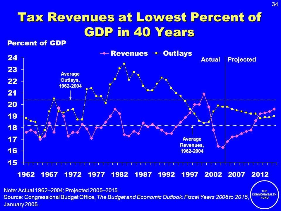34 THE COMMONWEALTH FUND Tax Revenues at Lowest Percent of GDP in 40 Years Note: Actual 1962–2004; Projected 2005–2015.