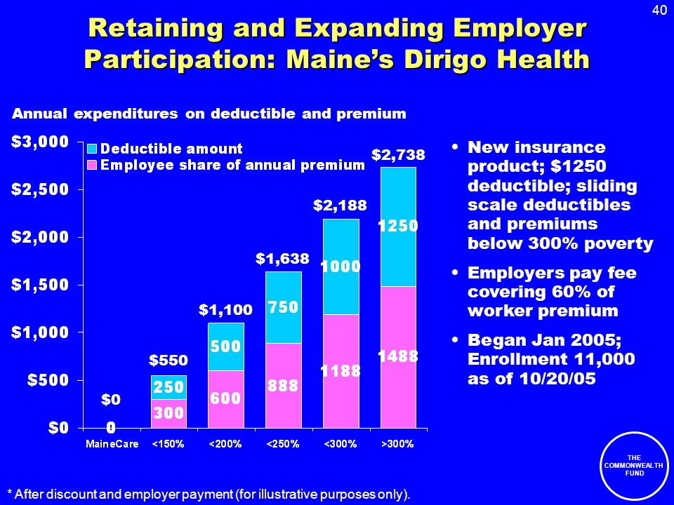 40 THE COMMONWEALTH FUND Retaining and Expanding Employer Participation: Maines Dirigo Health New insurance product; $1250 deductible; sliding scale deductibles and premiums below 300% poverty Employers pay fee covering 60% of worker premium Began Jan 2005; Enrollment 11,000 as of 10/20/05 * After discount and employer payment (for illustrative purposes only).