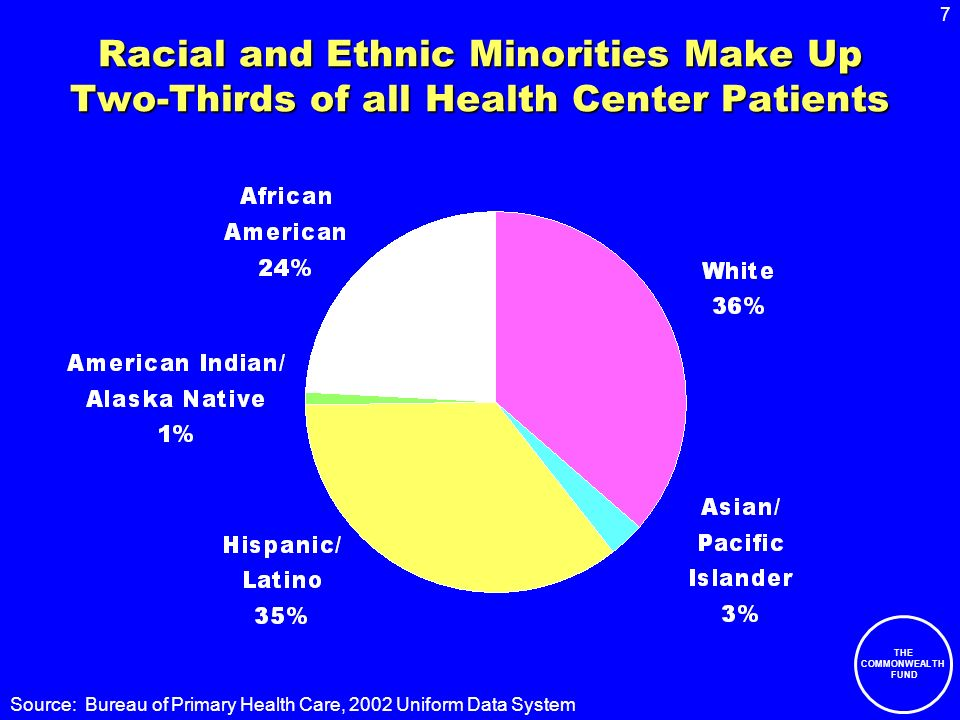 7 THE COMMONWEALTH FUND Racial and Ethnic Minorities Make Up Two-Thirds of all Health Center Patients Source: Bureau of Primary Health Care, 2002 Uniform Data System